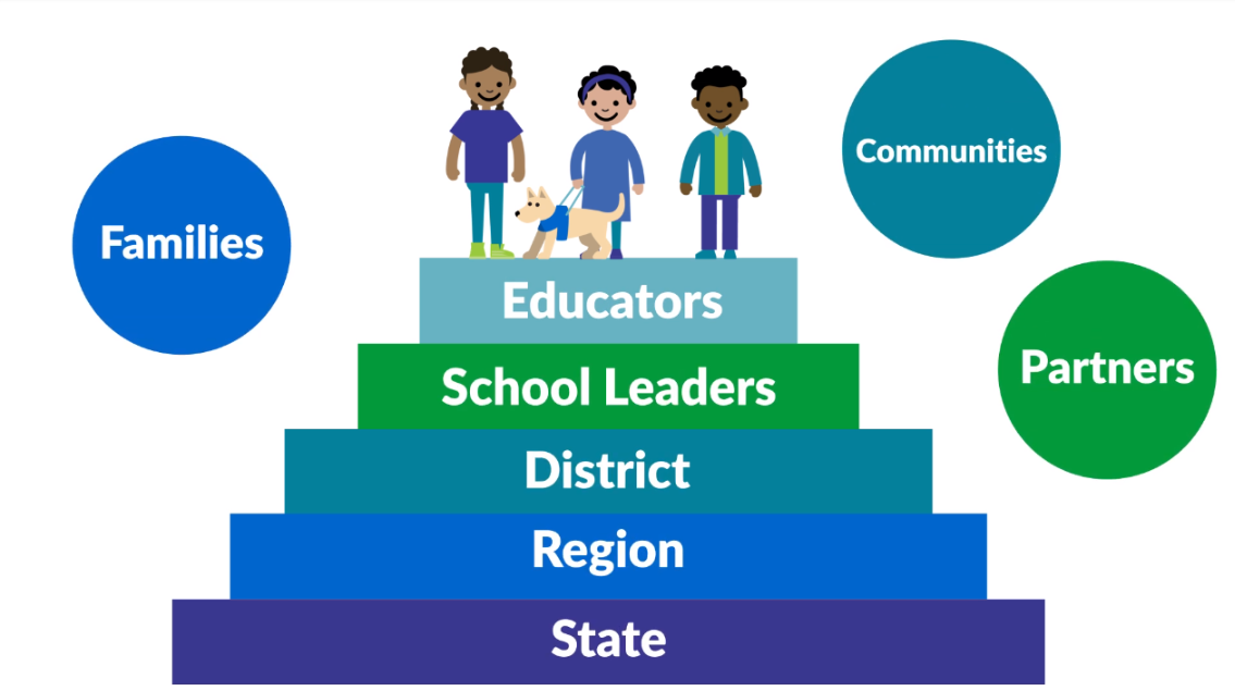 Students occupy the top level of our visual showing how all levels of the education system can support each other.