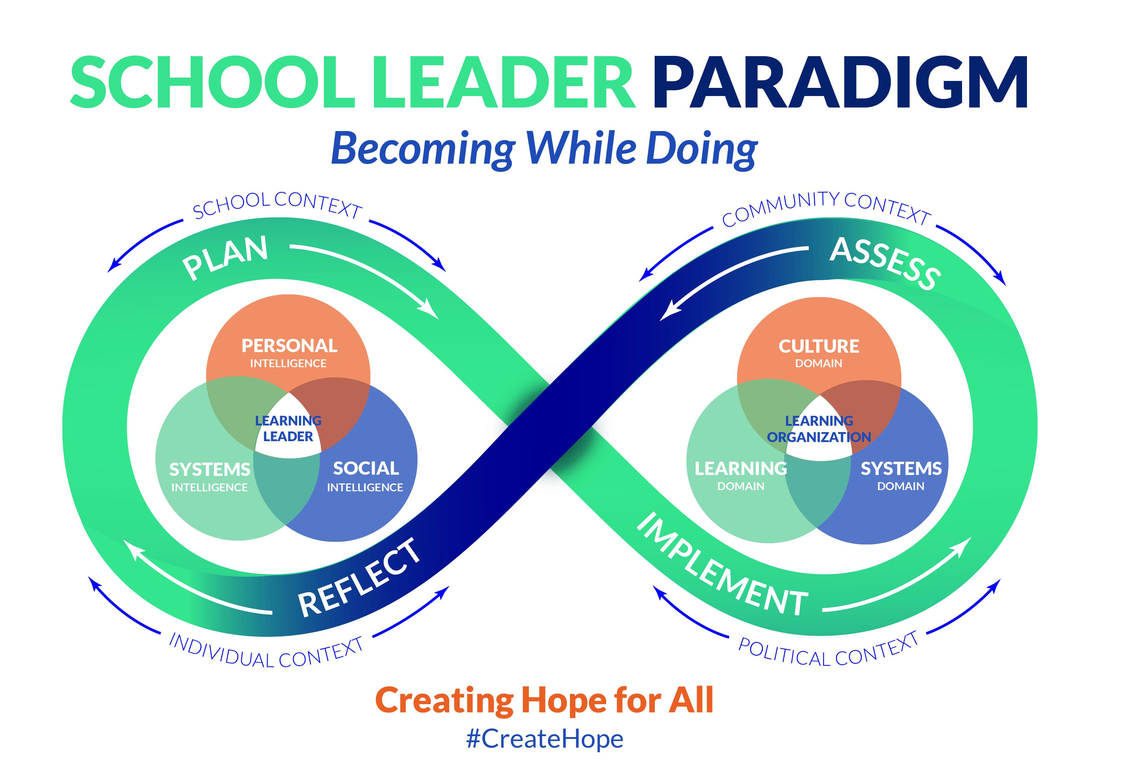Figure 1:  School Leader Paradigm