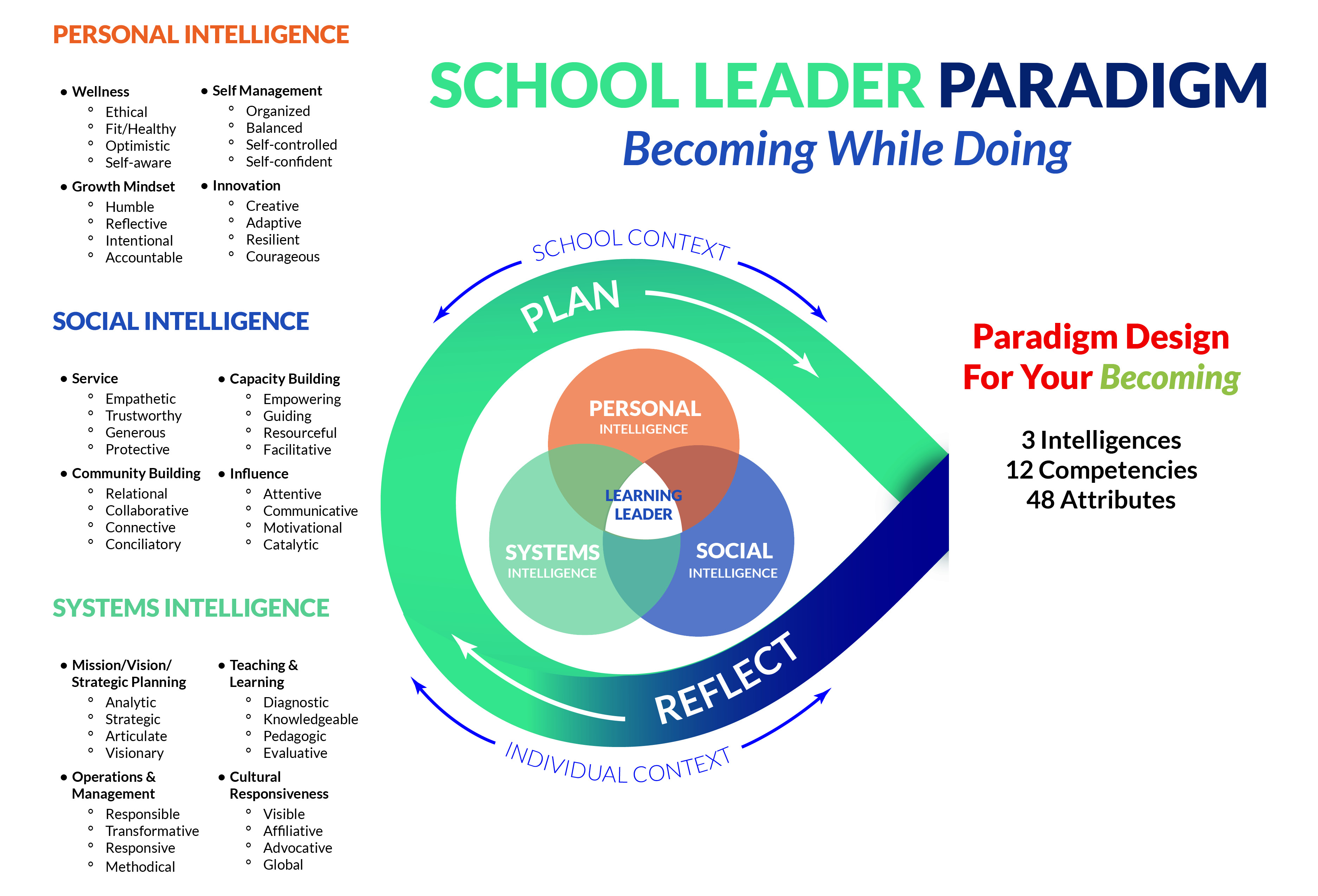 Figure 2:  The Detailed Architecture of Becoming a Learning Leader, per the School Leader Paradigm