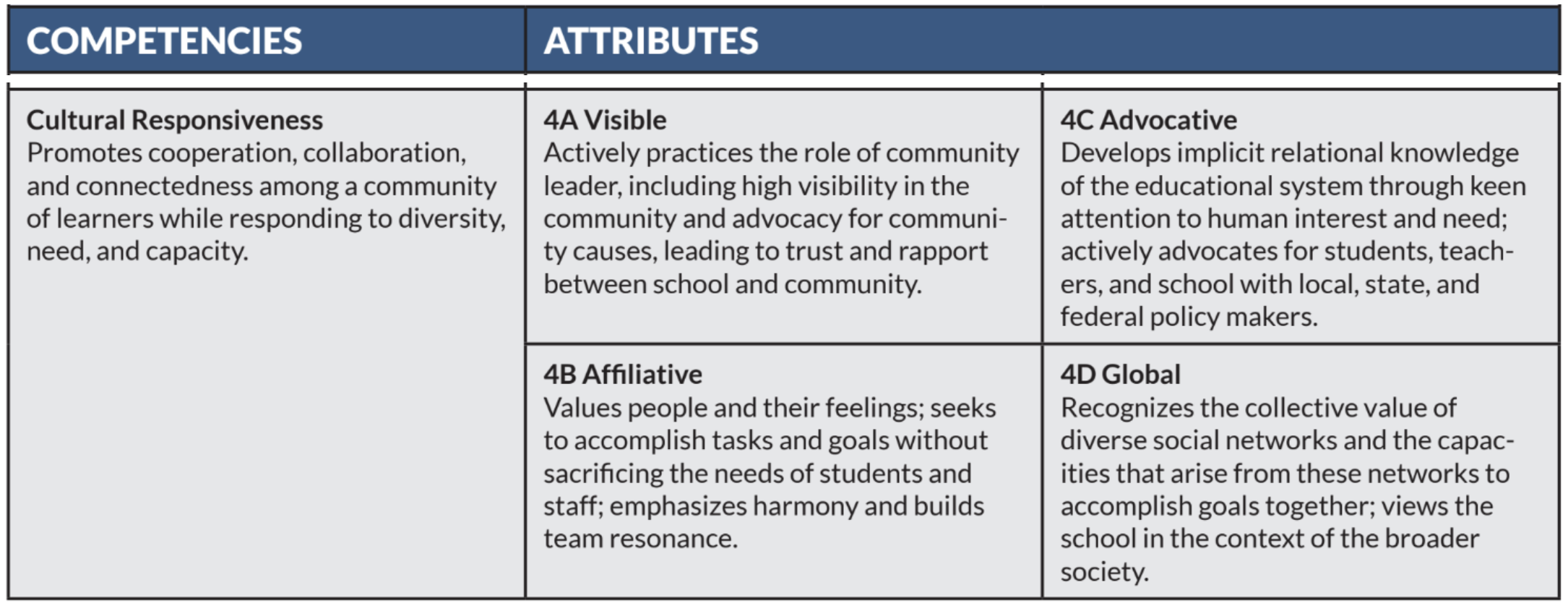 Competencies and Attributes