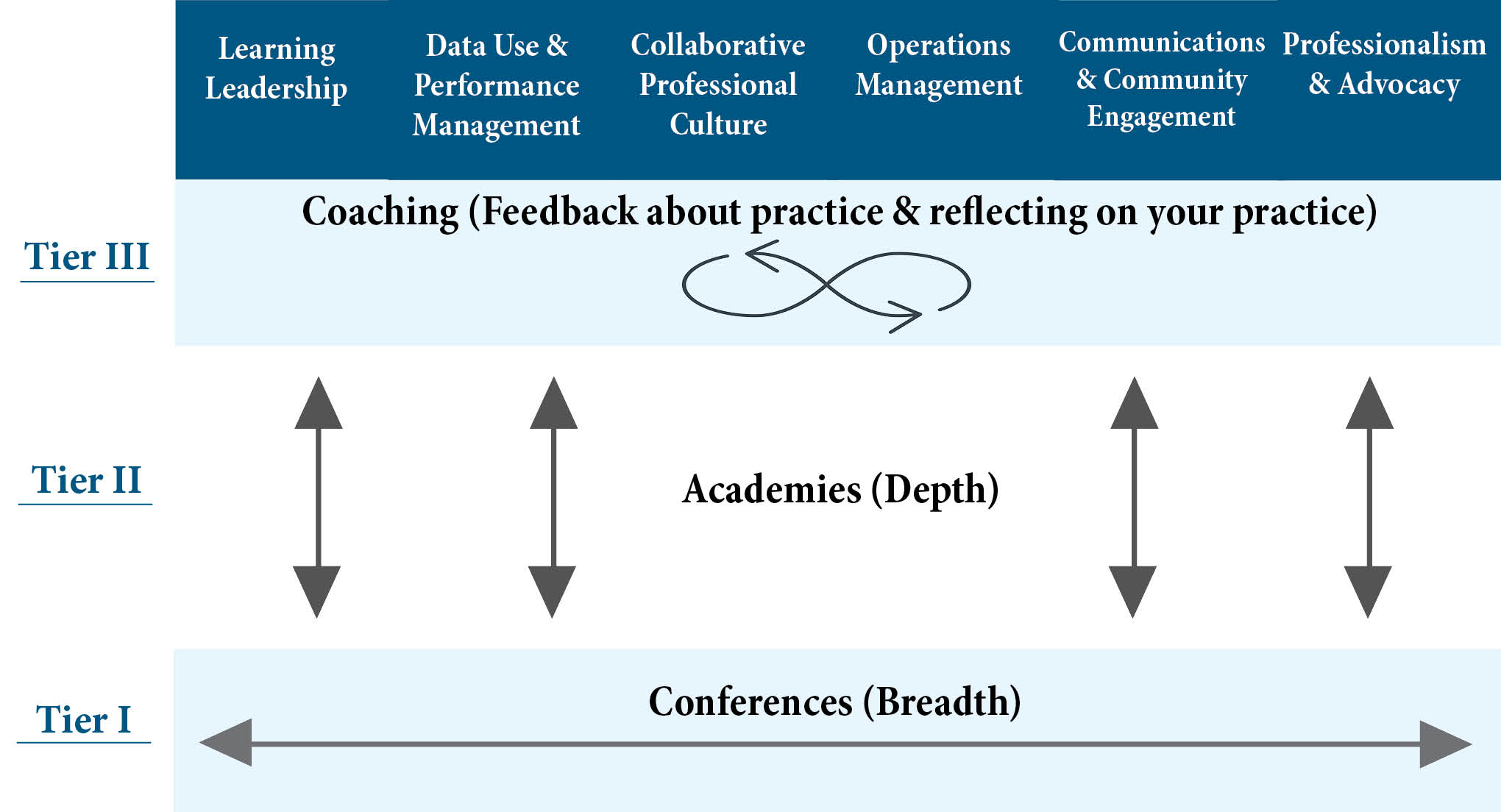 PD Table with three tiers conferences, academies and coaching shown in a chart
